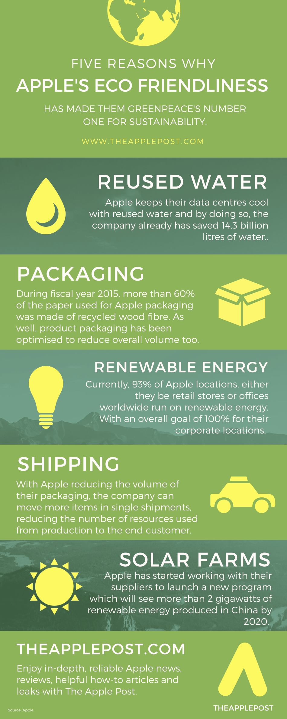 ECO-Infographic-The-Apple-Post.png