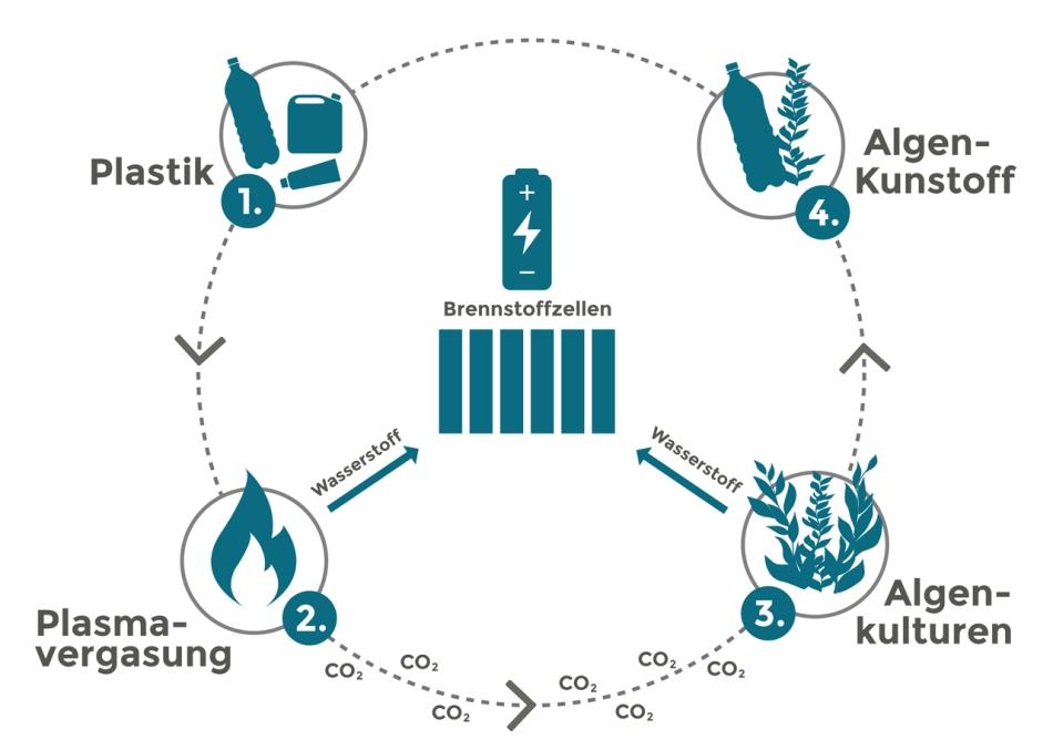 Plastikmüll Kreislauf Kohlenstoffdioxid Wasserstof