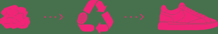 Prozess des Kaugummirecyclings Gumshoe Gumdrop Amsterdam